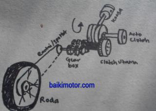 Gambar sistem clutch auto
