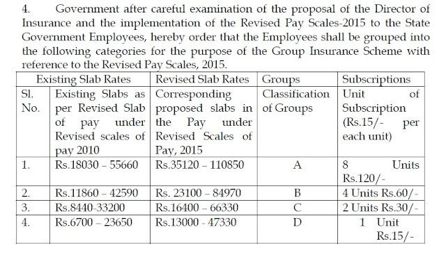 Telangana GIS Group Insurance Scheme Rules Revised Slab Rates