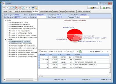 Imagen del análisis de las ventas de un articulo en el programa para talleres