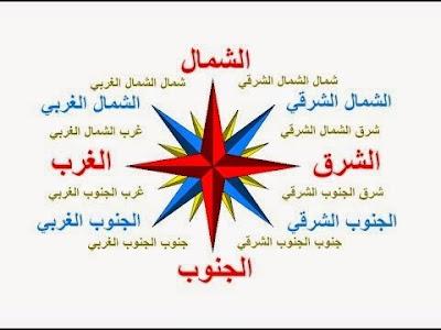 الجهات الاربع - تعليم اللغة الانجليزية للمبتدئين بالعربي