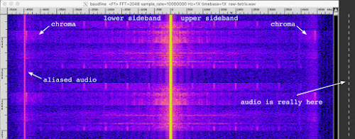 [Image: A spectrogram showing the AM carrier centered in zero, with the sidebands, chroma subcarriers and audio alias annotated.]