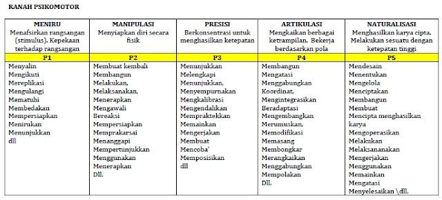 KKO Kurikulum 2013 Edisi Revisi Teori Bloom Ranah Psikomotor-Keterampilan