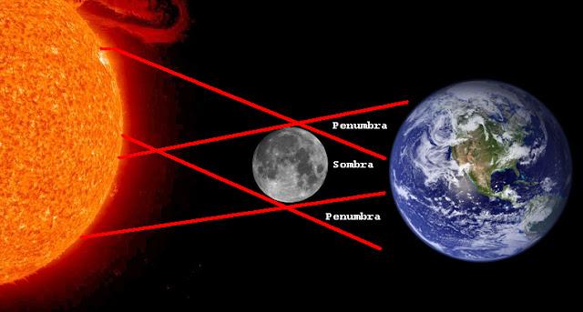 Image result for eclipse solar simulação