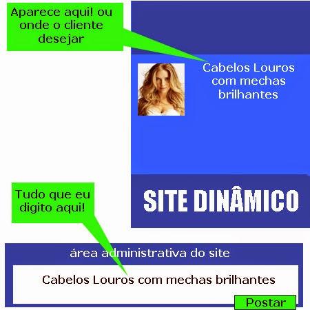 Site Dinâmico ou Estático?