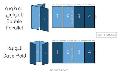 المطوية بالتوازي Double Parallel و البوابة  Gate Fold
