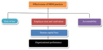 Faktor SDM dan keuangan
