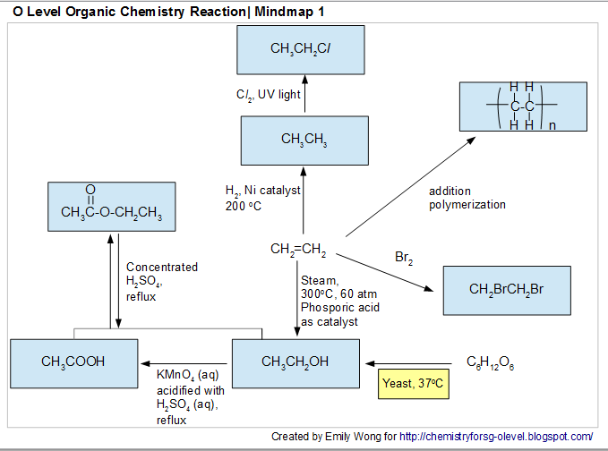 as level chemistry alkanes Since the introduction of the new aqa a level chemistry specification, i have been working on producing a set of 'lesson sheets' for each section of the specification.