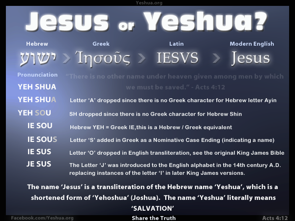 The etymology of the name Jesus. From Hebrew Yeshua to English Jesus.