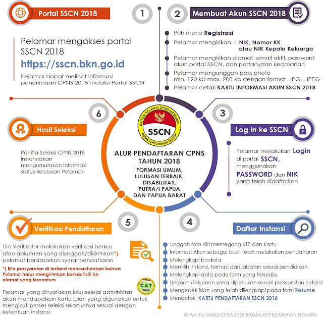 di sscn BKN update terbaru yang kami sanggup dari halaman resmi sscn BKN Terbaru  Jangan Sampai Salah, Begini Alur Pendaftaran CPNS 2018 Online di sscn BKN