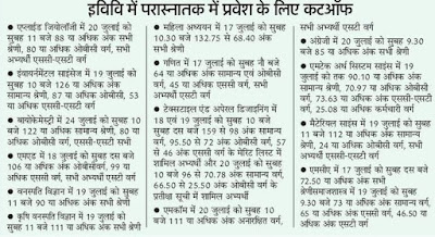 Allahaabad Cut-off merit and schedule of counseling