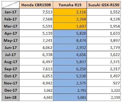 Data Penjualan Honda CBR150R vs GSX-R150 vs R15 - 2017 2018