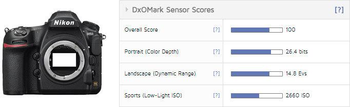Общие баллы DxOMark для Nikon D850