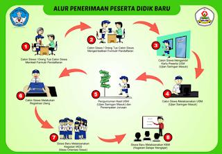 Juknis PPDB atau Penerimaan Siswa Baru Tahun Pelajaran 2016/2017