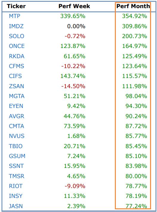nasdaq percentage gainers