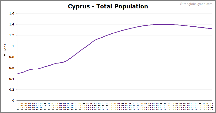 Cyprus  Total Population Trend