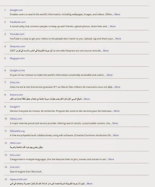 لائحة-المواقع-الإلكترونية-الأولى-في-المغرب