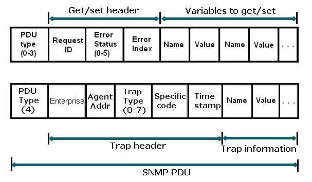Giao thức SNMP | Networking: Giao thức SNMP