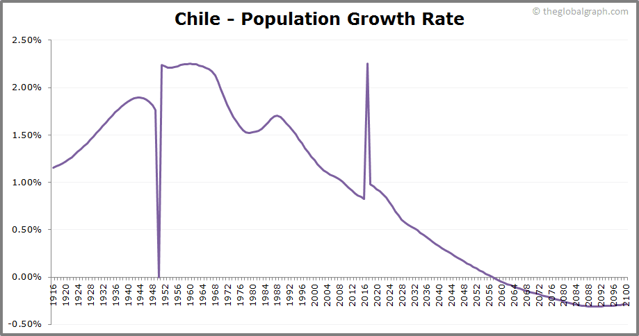 Chile  Population Growth Rate