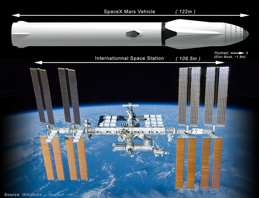 SpaceX Mars vehicle in comparison with International Space Station