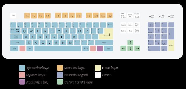 कीबोर्ड शॉर्टकट - इंटरनेट ब्राउज़िंग