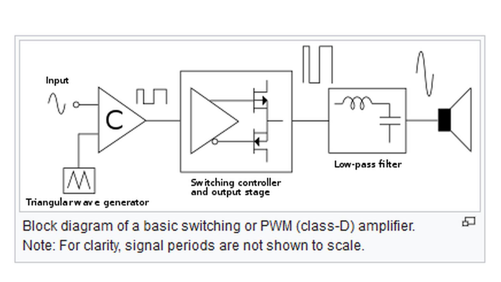 Bengkel Pak Agus Toa Zw G810 How To Build Amplifier Class D