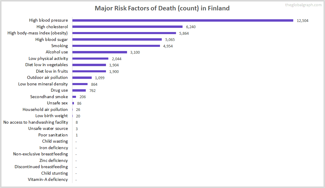 Major Cause of Deaths in Finland (and it's count)