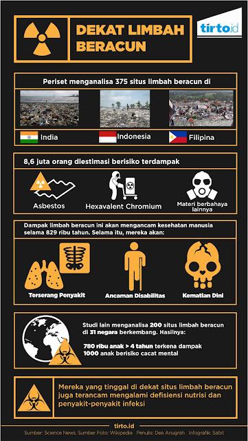 limbah beracun, kesehatan, kecerdasan anak, racun, limbah, sampah, gangguan saraf