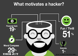 Motivation For Hackers