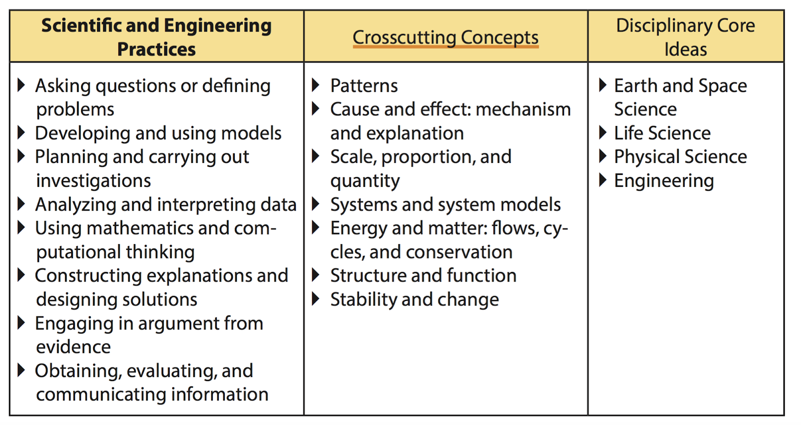 teaching science with lynda  science with engineering