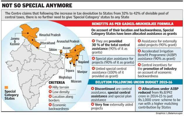 special states of india