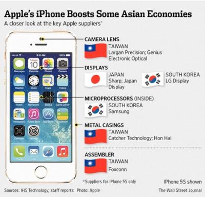 Analis: Produksi iPhone 6 Dongkrak Ekonomi Asia 8,6%
