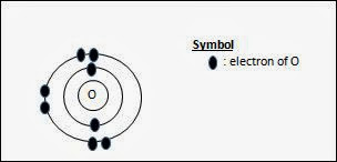 electronic configuration of oxygen atom, o level chemistry, o level chemical bonding