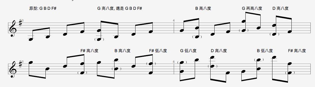 喝咖啡 聊音樂: 吉他琶音 (Arpeggios) 的練習 - 以 Gmaj7 為例