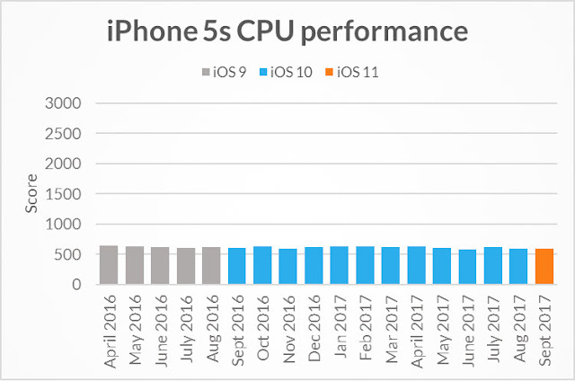 CPU of iPhone 5S