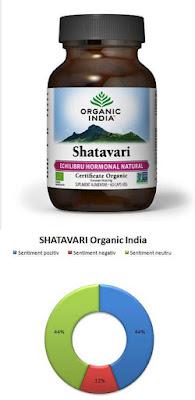forum pareri shatavari echilibru hormonal natural