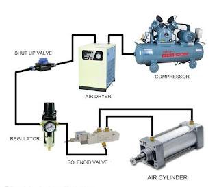 pneumatik sistem pada mesin industri
