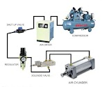 Penjelasan Dasar Tentang Pneumatik Sistem Dalam Mesin Industri