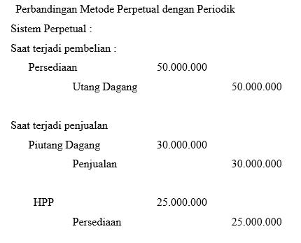 Laporan Keuangan Perusahaan Dagang Dengan Metode Periodik Perpetual Our Akuntansi