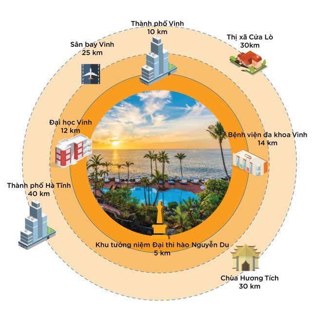 Từ dự án có thể dễ dàng kết nối đến các đô thị hiện đại và các điểm du lịch nổi tiếng.