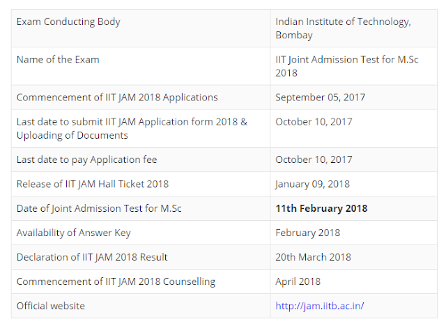 IIT JAM Counselling 2018 - Procedure, News, Fee & Full Details