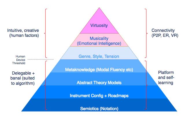 Threshold Between Musically Banal (Algorithm-Delegable) and Emotional/Creative (Human). #VisualFutureOfMusic #WorldMusicInstrumentsAndTheory