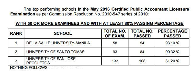 Top performing schools, performance of schools CPA board exam May 2016