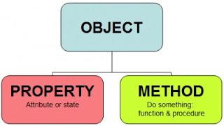 konsep dasar pemrograman berorientasi objek