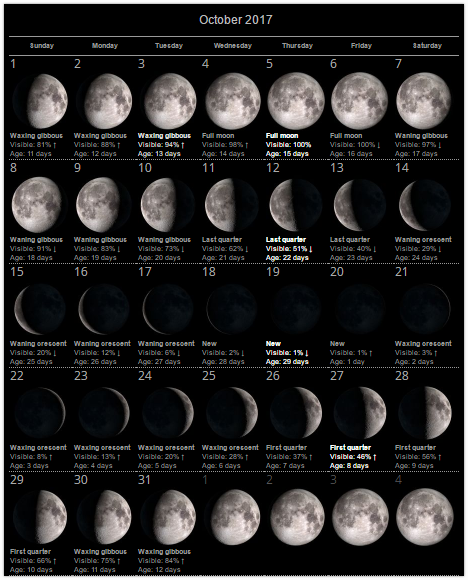 printable different types of moons - photo #32