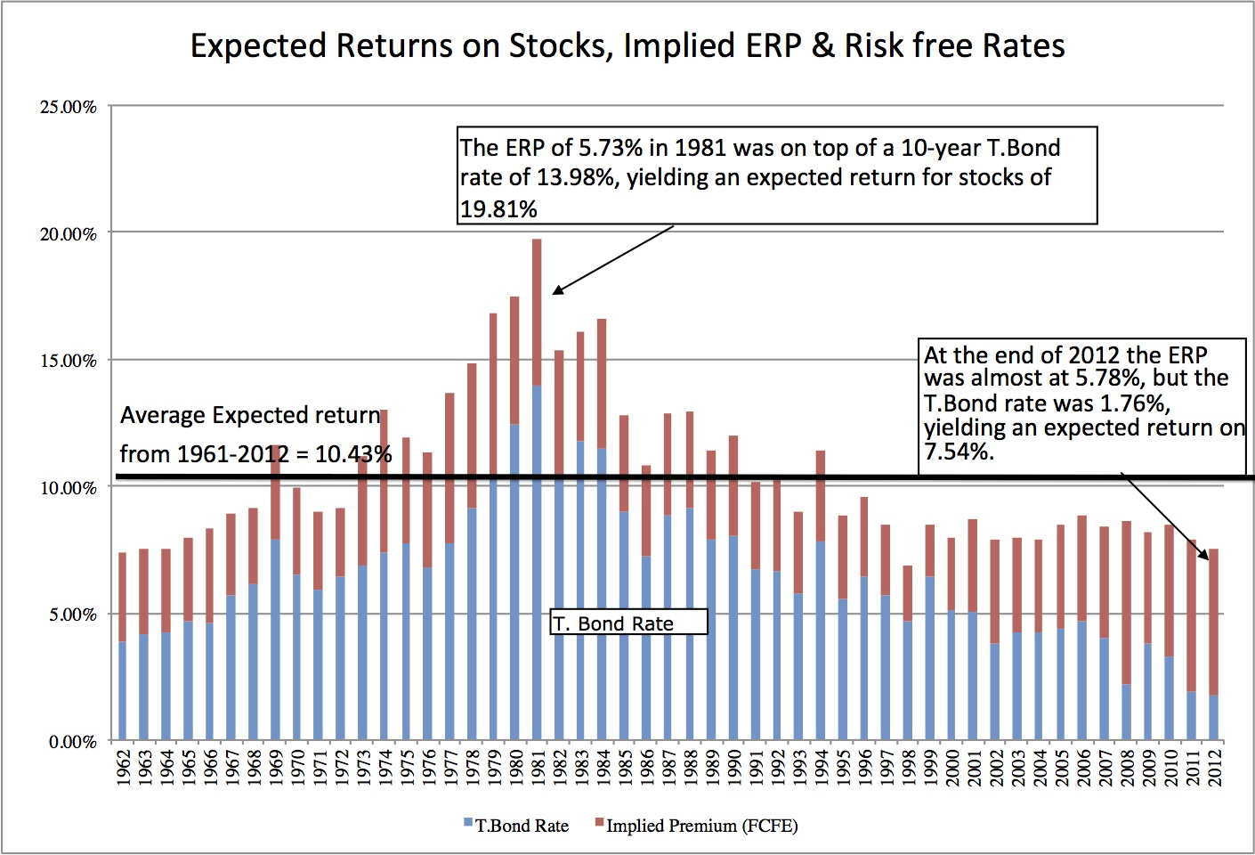 What is a 'Risk Premium'