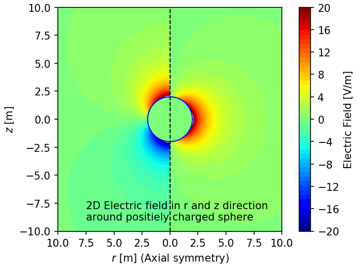 Python Matplotlib Tips: Combine two contourf and one colorbar into