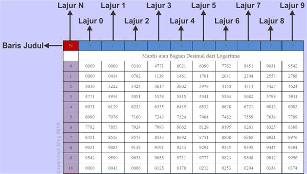 Cara Menentukan Logaritma Bilangan 1 10 Dengan Tabel