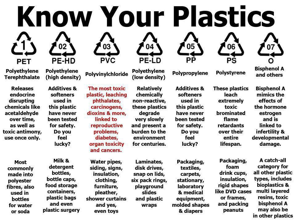how to know if plastic is microwave safe
