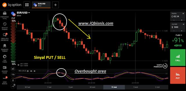 tips dan rahasia trading iq option pasti profit konsisten
