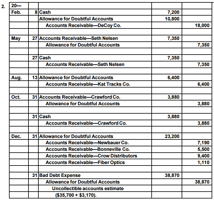 Accounting Q and A: PR 9-1A Entries related to uncollectible accounts